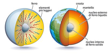 Composizione Terra